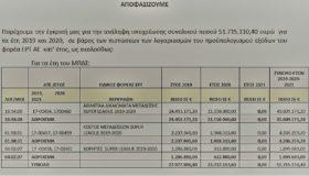 Απίστευτο: Στα 52 εκατ. ευρώ η συμφωνία των 7 με την ΕΡΤ! (εικόνες)