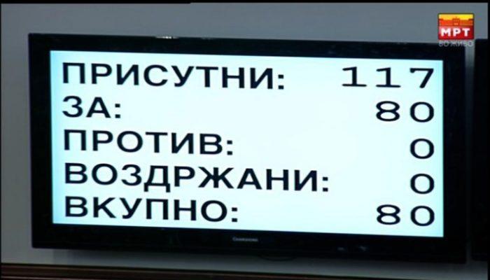 Ακριβώς 80 βουλευτές μάζεψε ο Ζάεφ! Πέρασε η αναθεώρηση του Συντάγματος...